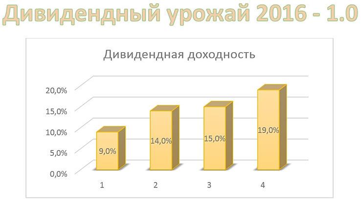 """Вебинар """"Дивидендный урожай 2016 - 1.0"""""""