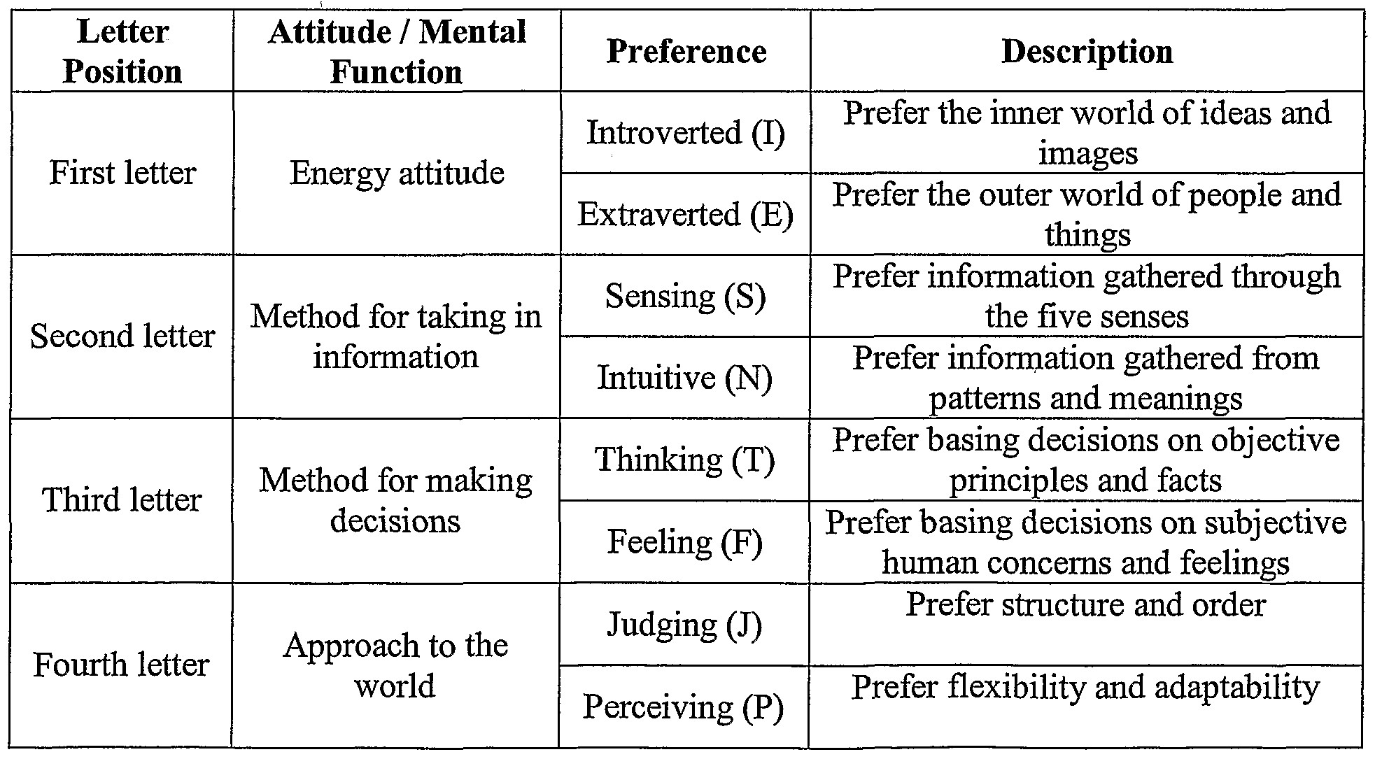 for more information on the basics of the myers briggs personality types try accessing 16 personalities or truity both of these sites provide basic
