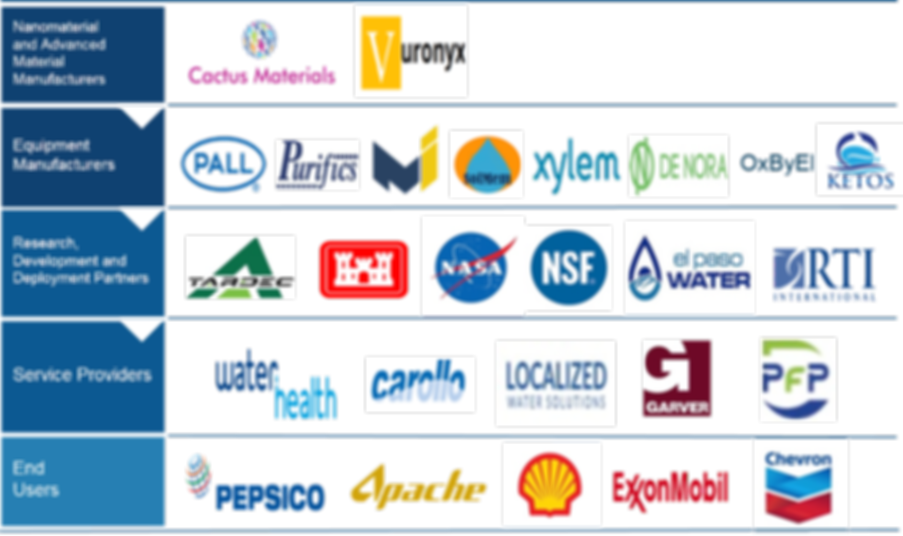 Partners Across the Value Chain.png