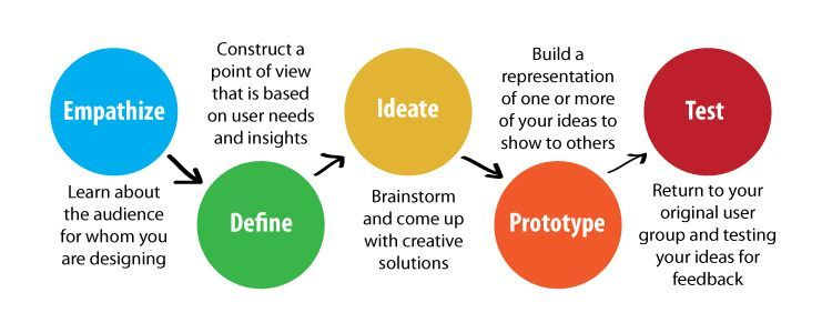 Design Thinking in Church | The Church of Yes And...