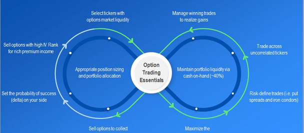 Despite Bull Market – 10 Option Trading Rules Must Be Followed