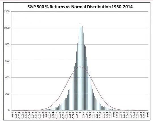 S&P 500 Returns - Normal Distribution of Returns