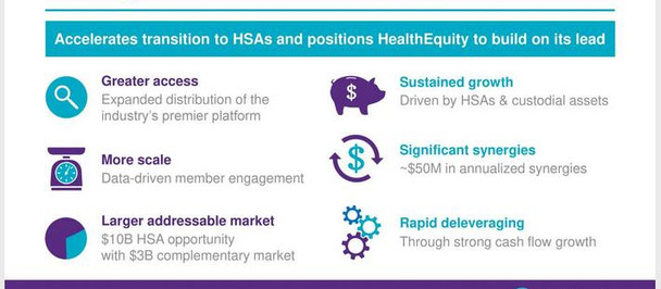 Transformative Combination of HealthEquity and WageWorks