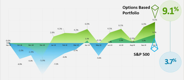 How To Trade Options In Small Accounts