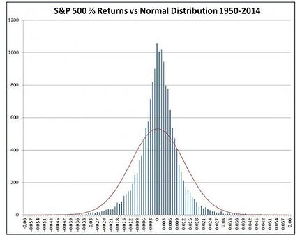 S&P 500 normal distribution