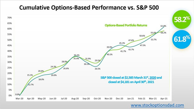 Beta-Controlled Options Portfolio – 98% Win Rate