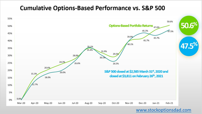 Options-Based Outperformance Despite Choppy 2021 Markets