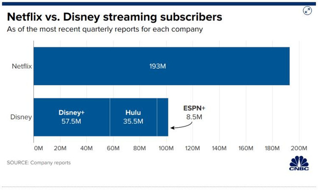 Disney Streaming Negating COVID-19 Impact