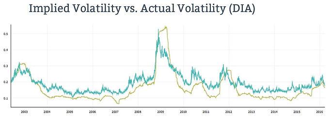 Implied Volatility vs Historic Volatility - Options Trading