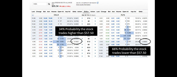 Options: You Choose Whether You Win 70%, 80% or 90% Of Your Trades