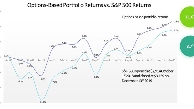 Protecting Your Portfolio Gains In A Euphoric Market