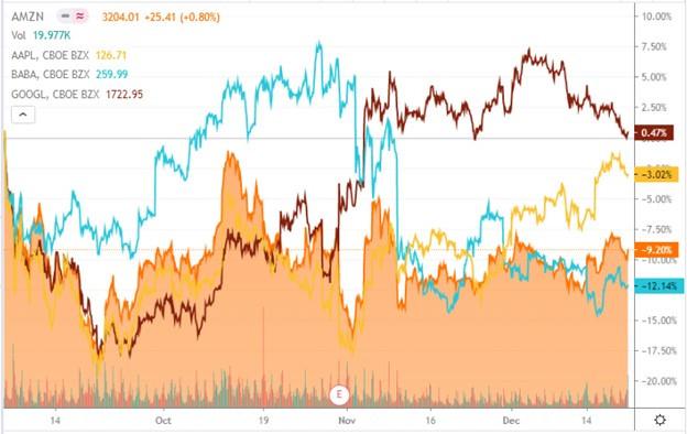 "Tech Stocks – A ""Win-Win-Win""?"
