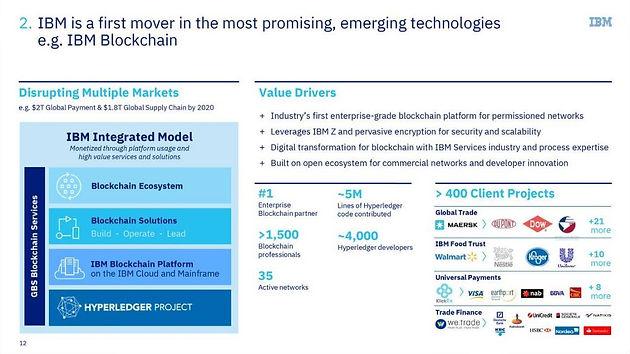 IBM – Blockchain Technology Becoming Ubiquitous