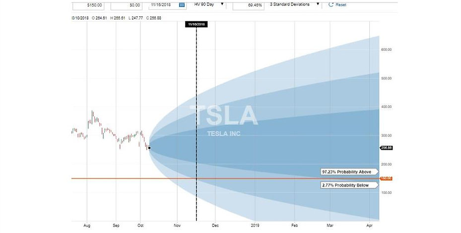 Tesla - 97% Probability of Success Options  of