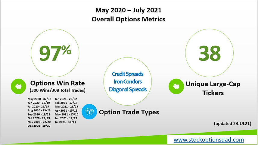 stockoptionsdad.com, stockoptionsdad, risk-defined stock options, put spreads, maximizing returns, stock options simplified, getting started in stock options, stock options for beginners, diagonal put spreads, high probability stock options, best stock options trading service, top rated stock options trading service, best stock options alerts, best trade notifications service, stock options dad, consistent monthly income, IV rank, stock IV rank, high IV rank stocks, call spreads, iron condors, covered calls, covered puts