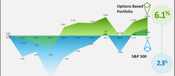 What Does Life Insurance Have To Do With Options Trading?