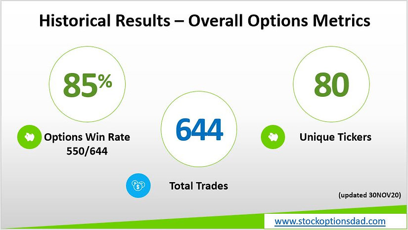 stockoptionsdad.com, stockoptionsdad, risk-defined options, put spreads, maximizing returns, options simplified, getting started in options, options for beginners, diagonal put spreads, high probability options