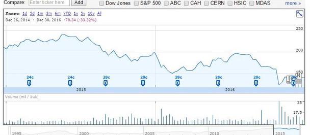 Is McKesson Investable Again?