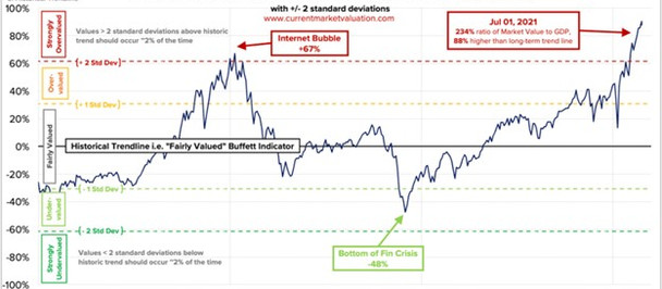 Do Valuations Matter Anymore?