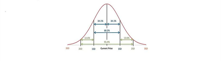 Probability of Success - Options Trading