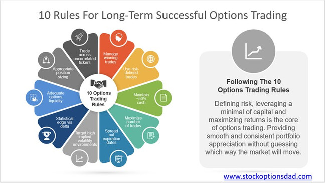 Essential Option Trading Rules – 98% Win Rate