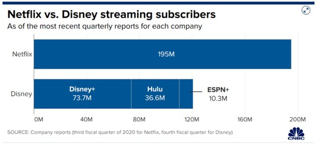 Disney Becoming A Streaming Juggernaut