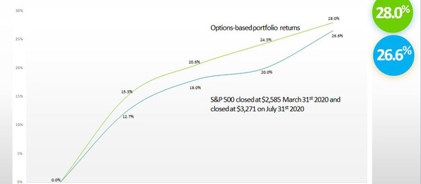Options-Based S&P Outperformance Despite Epic Bull Run
