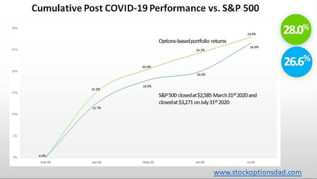 Options-Based S&P Outperformance Despite Epic Bull Run