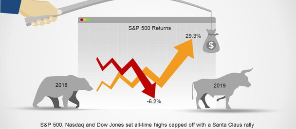 Options-Based Portfolio: 50% Cash and Matching S&P 500 Returns