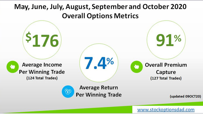 98% Options Win Rate Despite September Correction