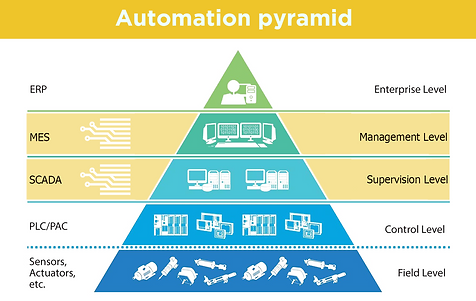 Automation pyramid.png