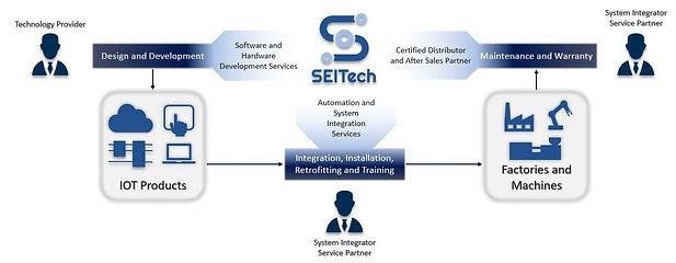 SEITech Services.JPG
