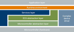 autosar-classic-platform-layered-archite