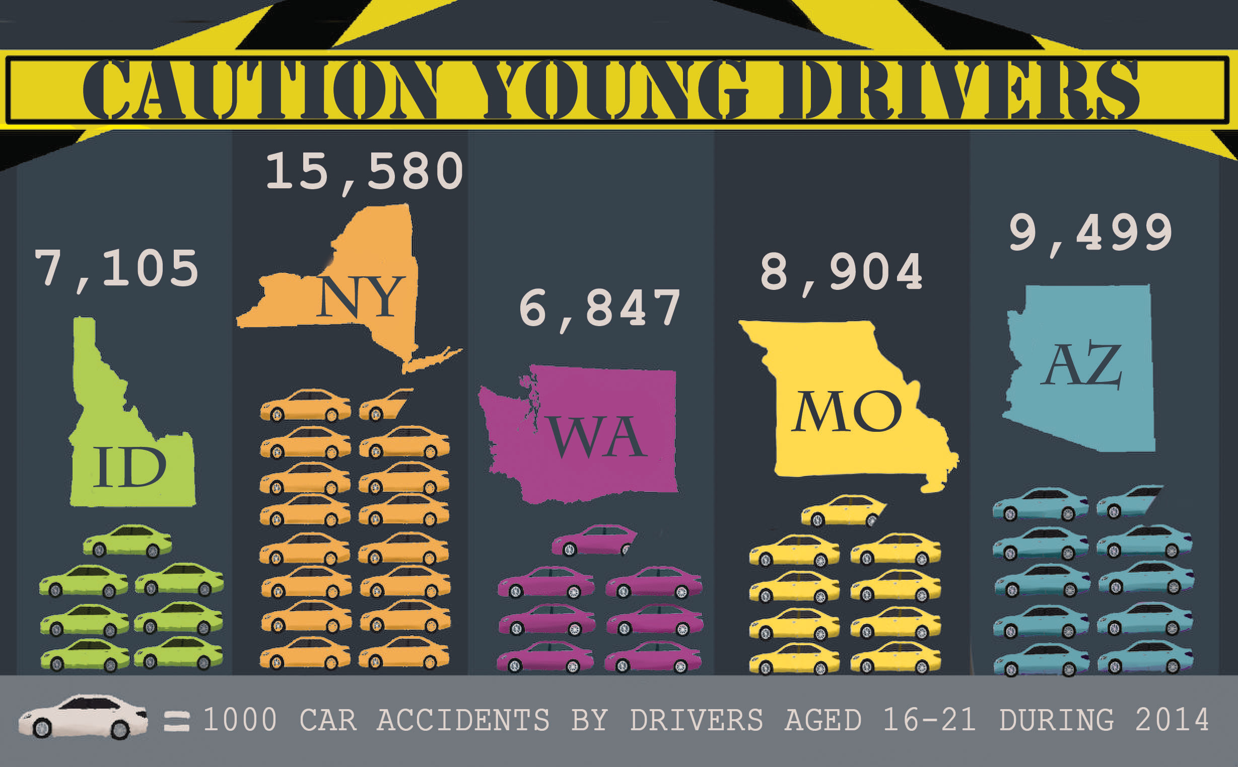 Caution, Young Drivers
