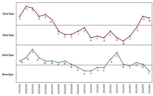 Evolution classement FCS.PNG