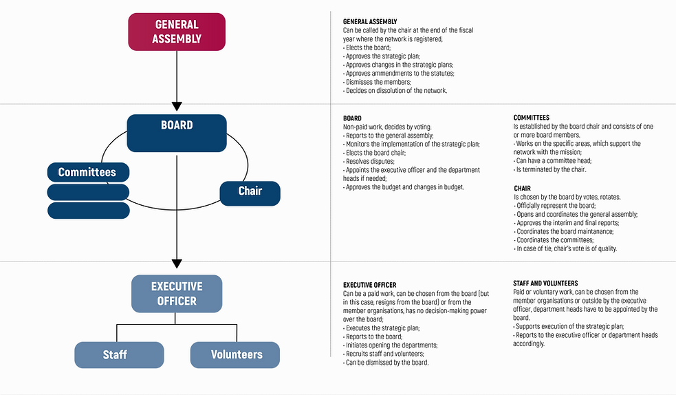 Organisational structure-01.png