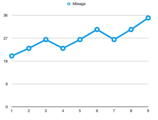 Graph of training mileage