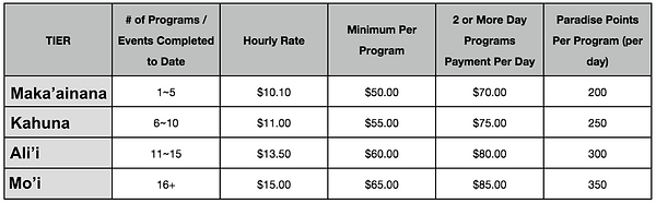 LbE Hawaii 2019 Pay Rates.png