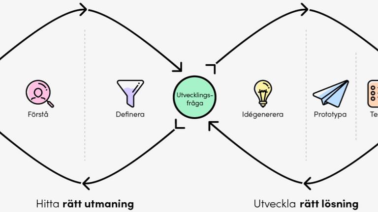 Grundkurs Design Thinking