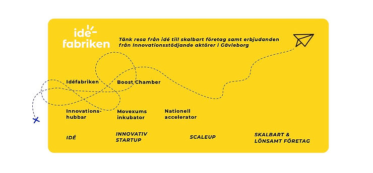 Idéfabriken resa från idé till skalba