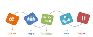 Path to Digital Transformation