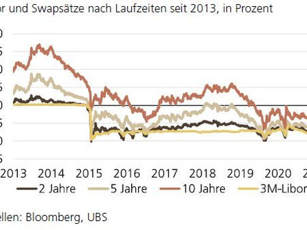 Steigende Zinsen – Kein Grund zur Verunsicherung