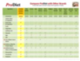 ProDiet-Ingredients-Comparison-Chart-5.j