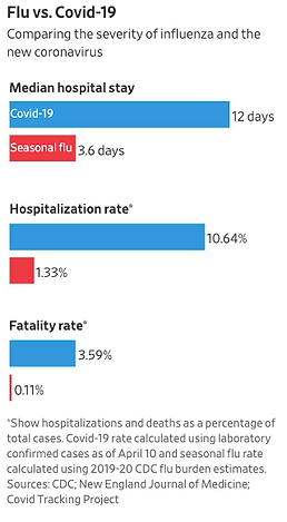 Flu vs Covid graphic WSJ.png