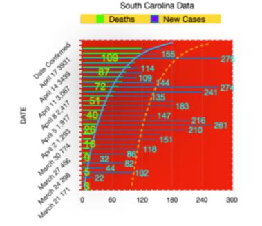 SC data chart Mar 21- Apr 17.png