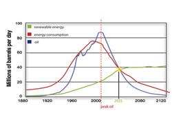 peak+oil+diagram