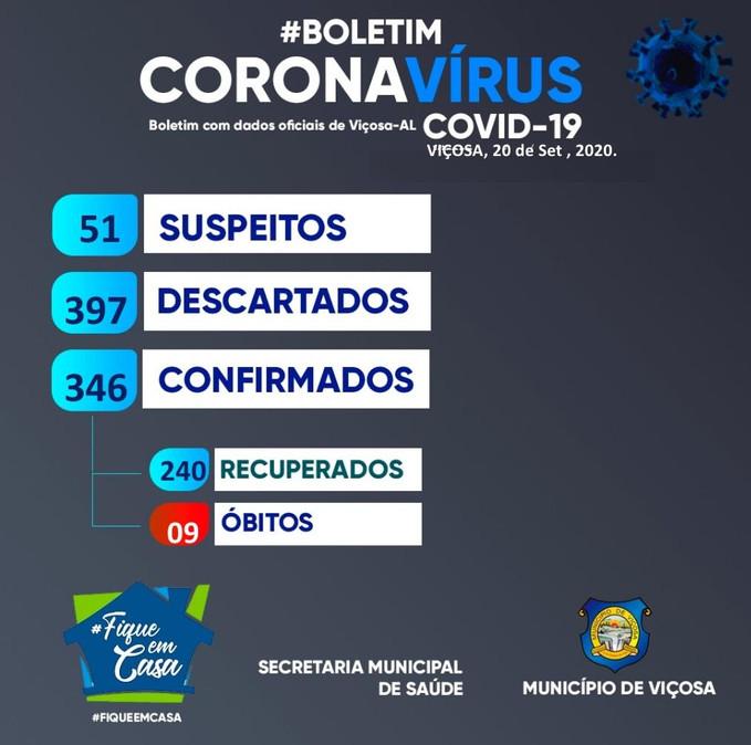Boletim Covid-19 - 20/09/2020
