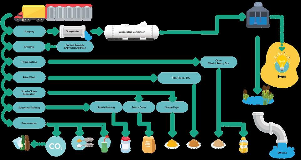 Corn-Refining-Diagram.png