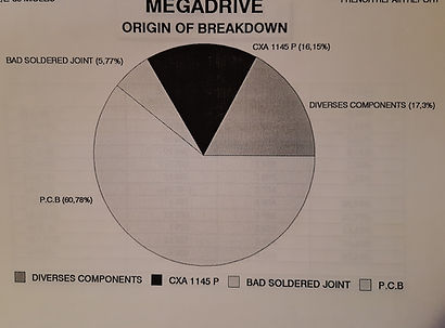 Diagramme Panne Megadrive SEGA Sav 2.jpg
