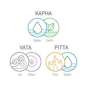 Les 3 doshas : vata, Pitta, Kapha donne la constitution (pakruti) de chaque individu